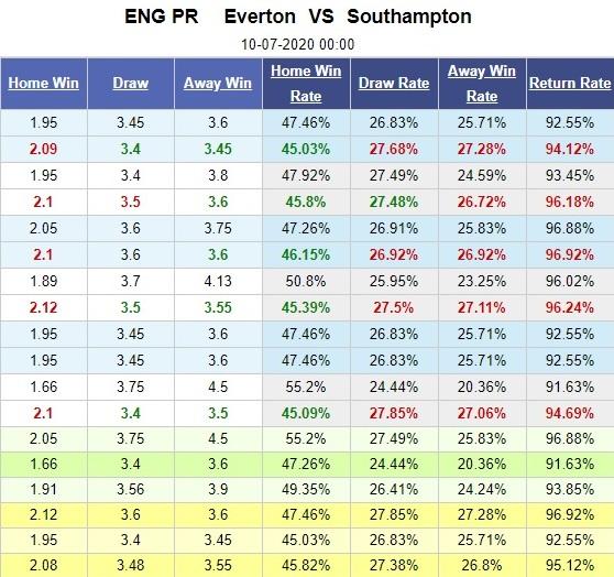 everton-vs-southampton-goodison-park-vang-khuc-khai-hoan-00h00-ngay-10-07-ngoai-hang-anh-premier-league-5