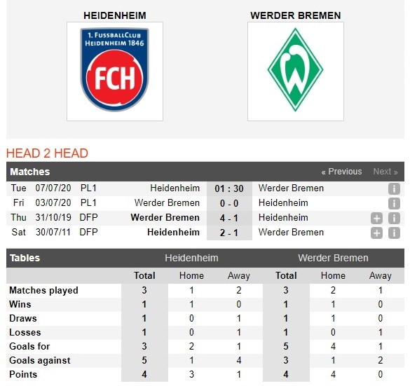 heidenheim-vs-bremen-chu-nha-vo-mong-01h30-ngay-07-07-hang-2-duc-germany-bundesliga-2-play-off-4