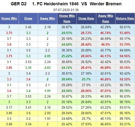 heidenheim-vs-bremen-chu-nha-vo-mong-01h30-ngay-07-07-hang-2-duc-germany-bundesliga-2-play-off-5