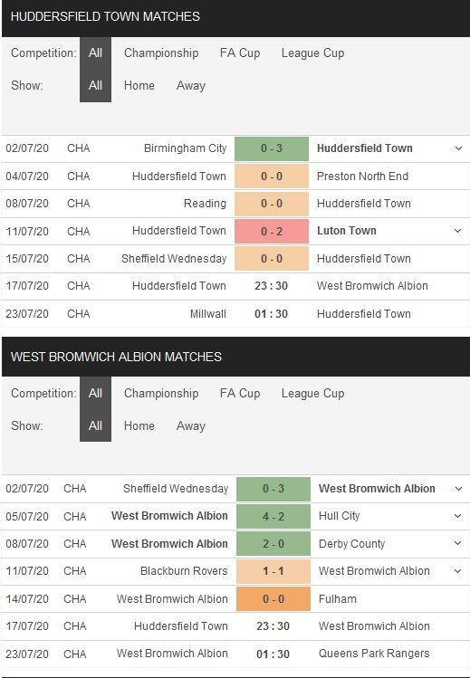 huddersfield-vs-west-brom-khach-ap-dao-chu-23h30-ngay-17-07-hang-nhat-anh-championship-4