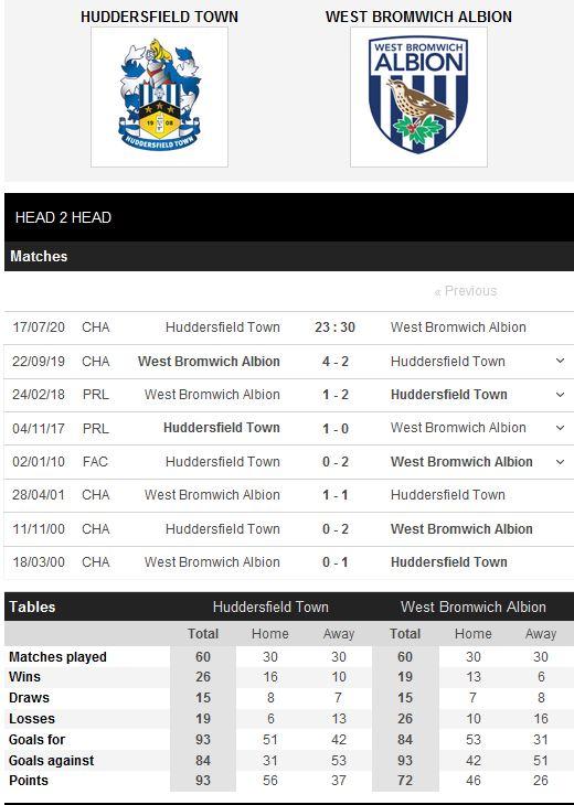 huddersfield-vs-west-brom-khach-ap-dao-chu-23h30-ngay-17-07-hang-nhat-anh-championship-5