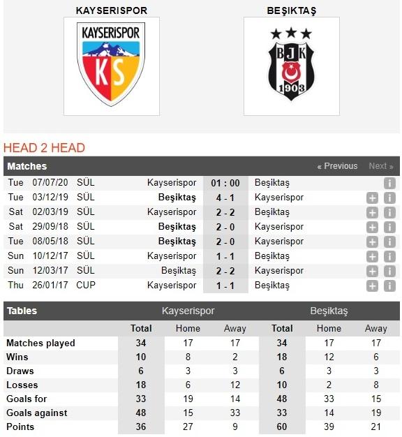 kayserispor-vs-besiktas-dai-gia-sa-bay-01h00-ngay-07-07-vdqg-tho-nhi-ky-turkey-super-league-4