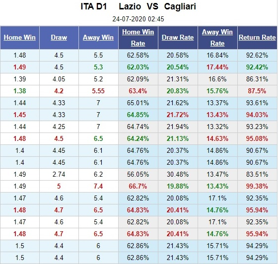 lazio-vs-cagliari-tim-lai-chien-thang-02h45-ngay-24-07-vdqg-italia-serie-a-5