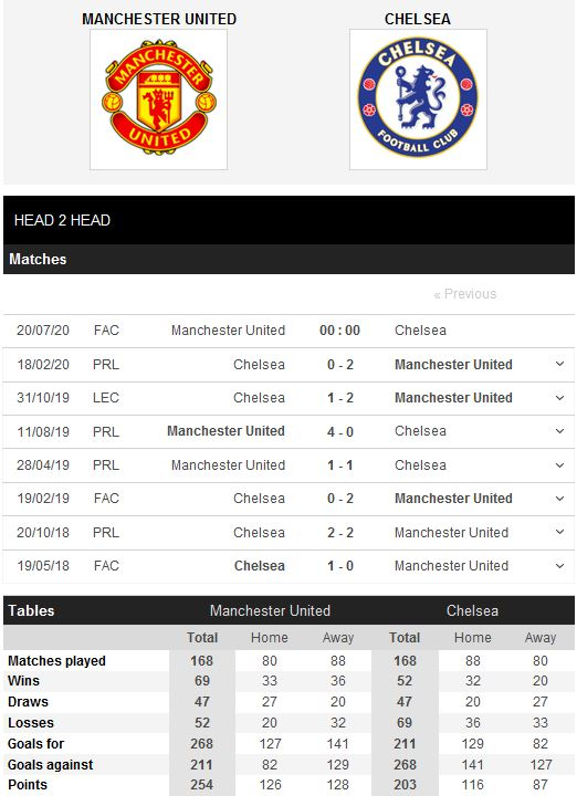 man-united-vs-chelsea-ve-chung-ket-cho-quy-do-00h00-ngay-20-07-cup-quoc-gia-anh-fa-cup-5