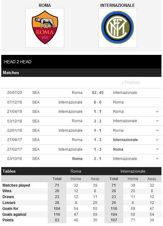 roma-vs-inter-milan-bat-phan-thang-bai-02h45-ngay-20-07-giai-vdqg-italia-serie-a-5