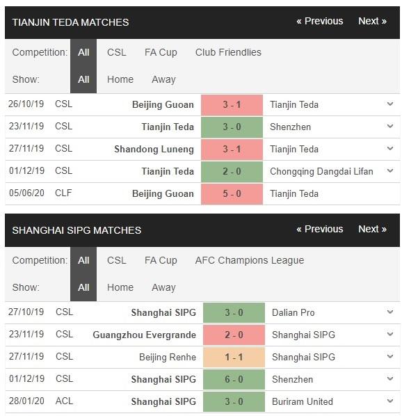 tianjin-teda-vs-shangai-sipg-dai-gia-tat-thang-18h35-ngay-27-07-vdqg-trung-quoc-china-super-league-3