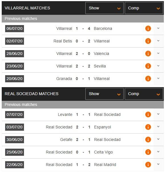 villarreal-vs-sociedad-tau-ngam-vang-thang-tien-00h30-ngay-14-07-vdqg-tay-ban-nha-la-liga-3