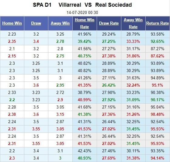 villarreal-vs-sociedad-tau-ngam-vang-thang-tien-00h30-ngay-14-07-vdqg-tay-ban-nha-la-liga-5