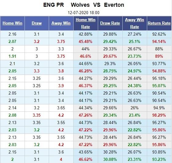 wolves-vs-everton-vao-hang-bat-soi-18h00-ngay-12-07-ngoai-hang-anh-premier-league-5