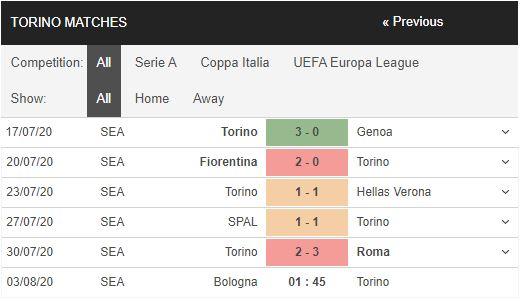 Bologna-vs-Torino-Khach-het-dong-luc-01h45-ngay-03-08-VDQG-Italia-–-Serie-A-1