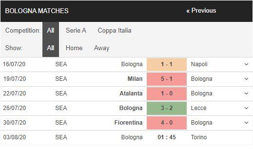 Bologna-vs-Torino-Khach-het-dong-luc-01h45-ngay-03-08-VDQG-Italia-–-Serie-A-2