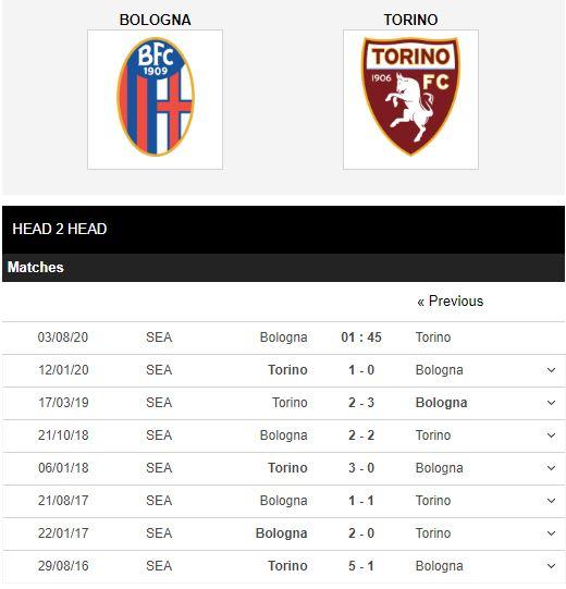 Bologna-vs-Torino-Khach-het-dong-luc-01h45-ngay-03-08-VDQG-Italia-–-Serie-A-6