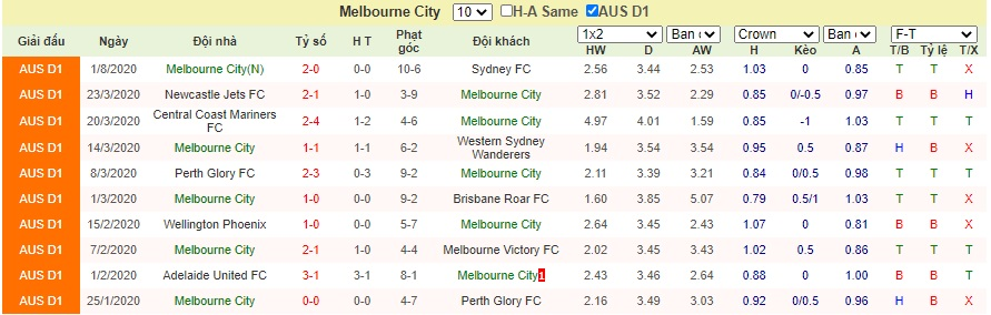 Soi-keo-Melbourne-City-vs-Adelaide-United (2)