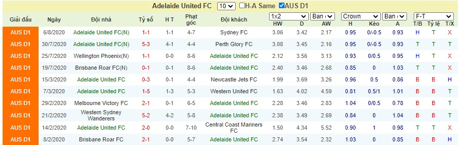 Soi-keo-Melbourne-City-vs-Adelaide-United (3)