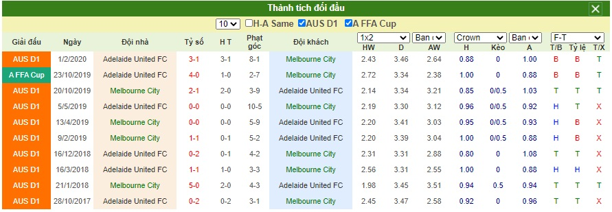 Soi-keo-Melbourne-City-vs-Adelaide-United (5)