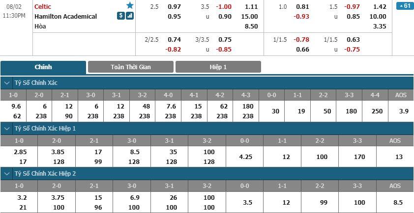 celtic-vs-hamilton-chenh-lech-dang-cap-22h30-ngay-02-08-giai-vdqg-scotland-scotland-premiership-2