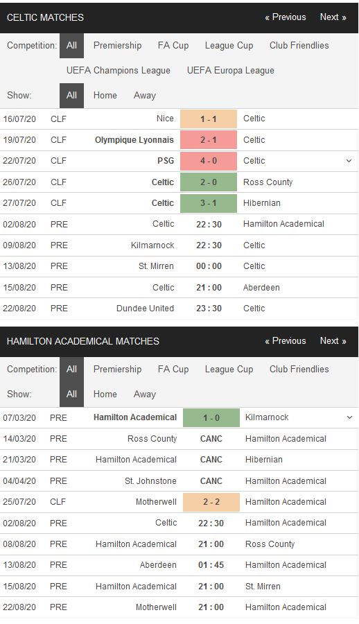 celtic-vs-hamilton-chenh-lech-dang-cap-22h30-ngay-02-08-giai-vdqg-scotland-scotland-premiership-4