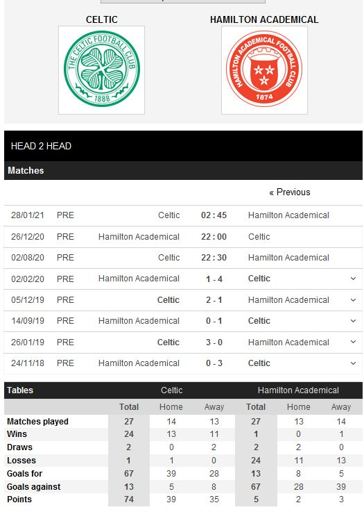 celtic-vs-hamilton-chenh-lech-dang-cap-22h30-ngay-02-08-giai-vdqg-scotland-scotland-premiership-5