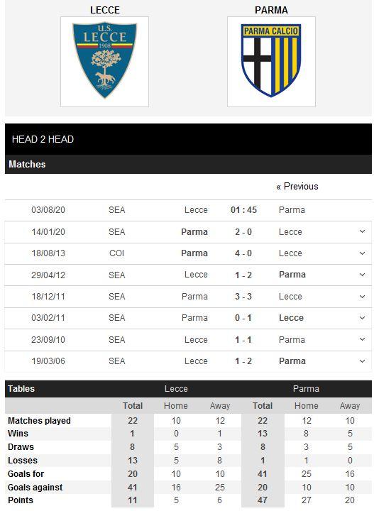 lecce-vs-parma-con-nuoc-con-tat-01h45-ngay-03-08-giai-vdqg-italia-serie-a-5