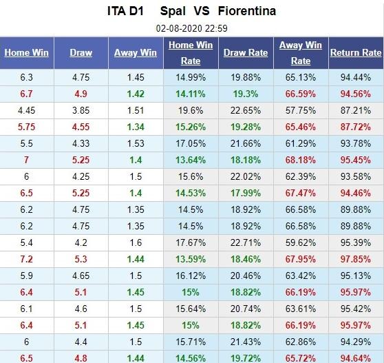 spal-vs-fiorentina-chu-xuong-hang-khach-khai-hoan-23h00-ngay-02-08-vdqg-italia-serie-a-5