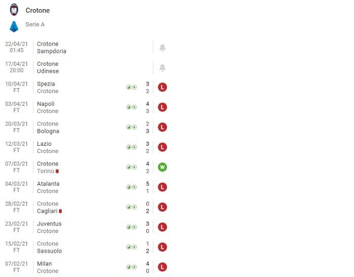 Crotone vs Udinese