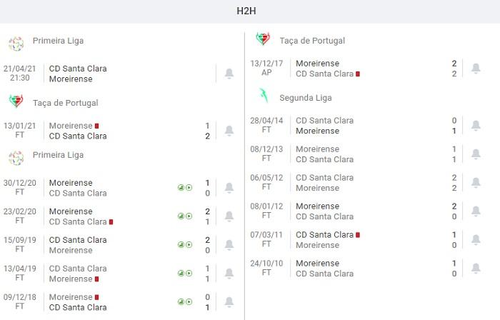 Santa Clara vs Moreirense