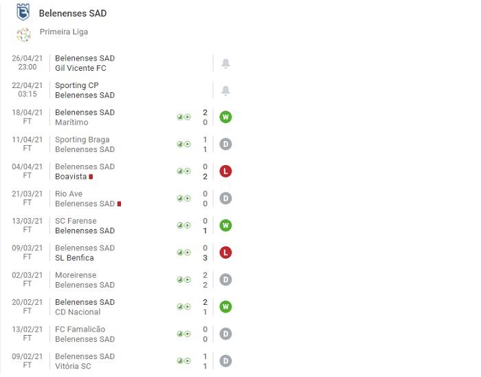 Sporting CP vs Belenenses